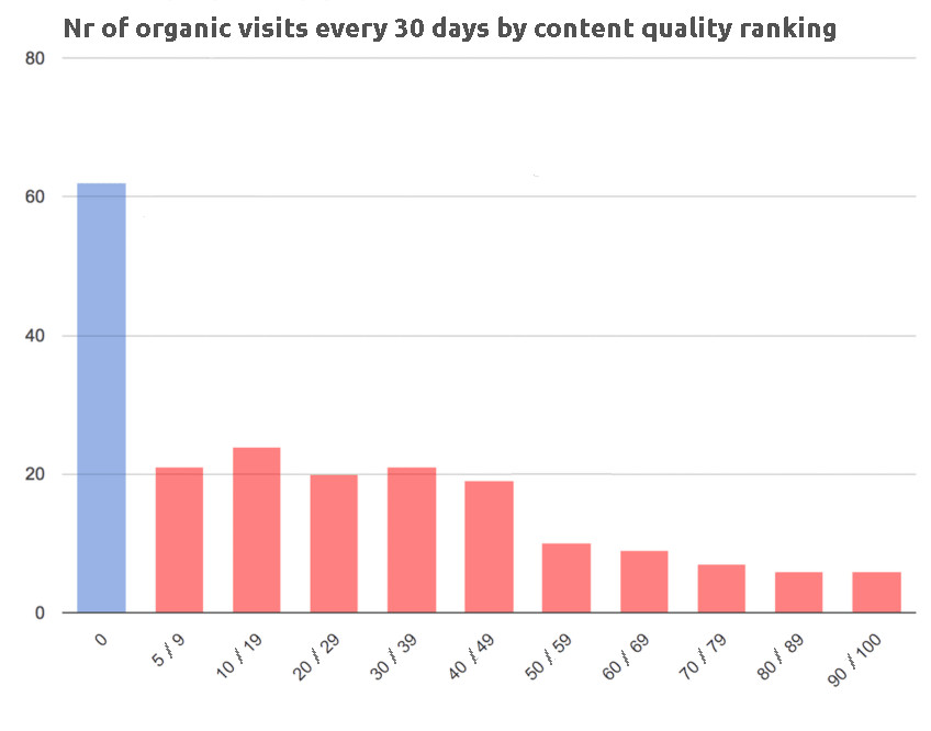 SEO performance based on the amount of textual content