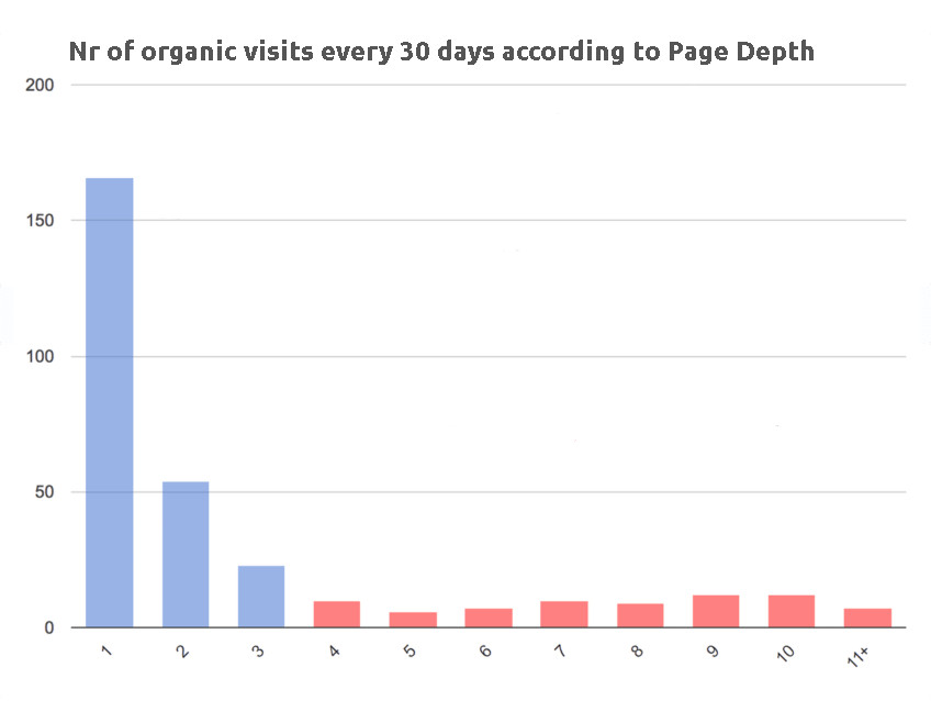 SEO performance of pages by depth