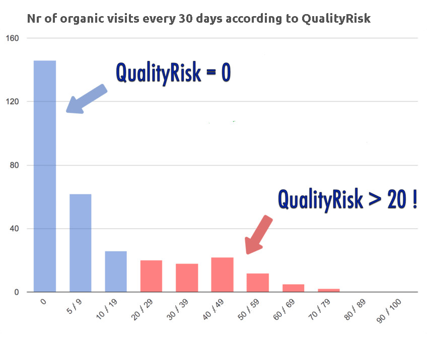 SEO performance of pages by quality